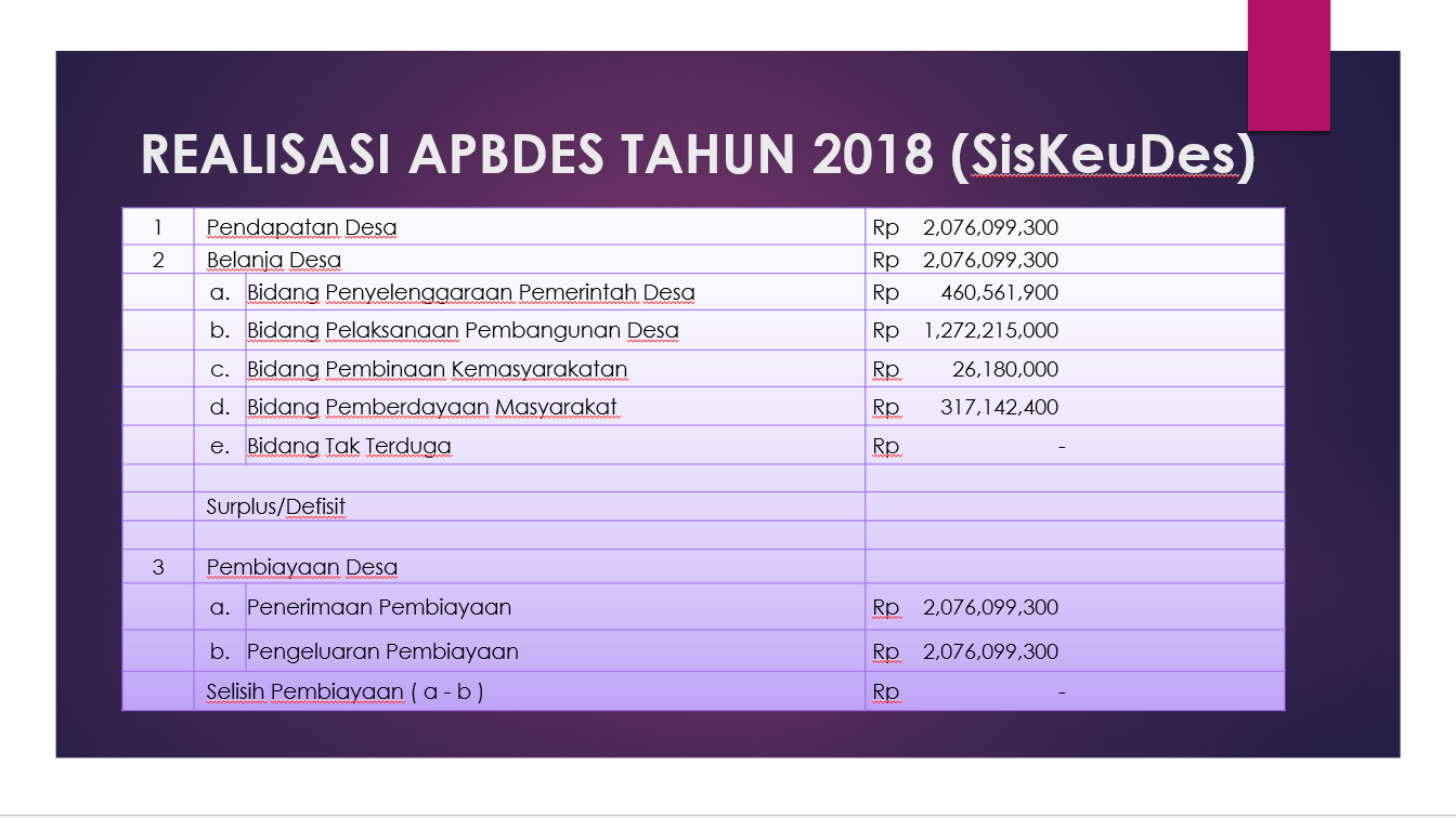 REALISASI APBDES TAHUN 2018 (SisKeuDes)